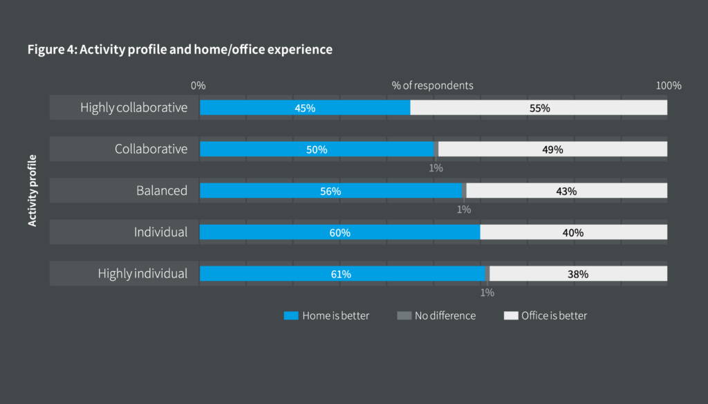 Grafični prikaz rezultatov raziskave, ki ponazarja, kako različni profili članov delovnih skupin doživljajo delo od doma oziroma delo v pisarnah