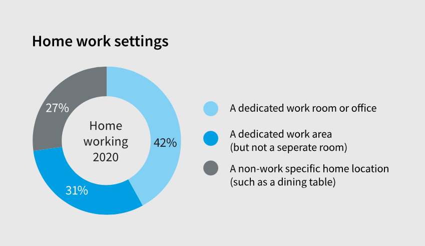 Podatki raziskave o urejenosti domačega delovnega mesta med epidemijo