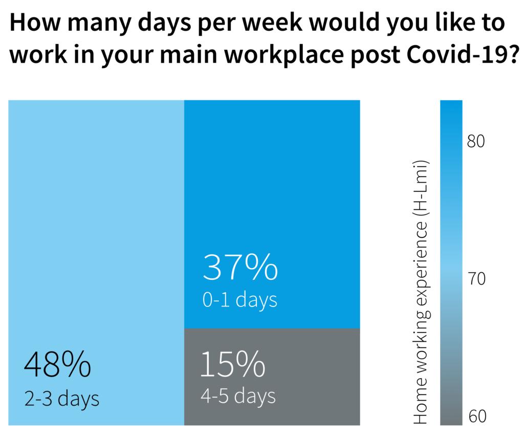 Rezultati raziskave o delu od doma in delu v pisarnah